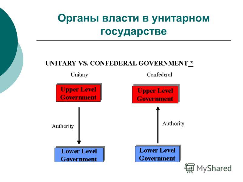Органы власти в унитарном государстве