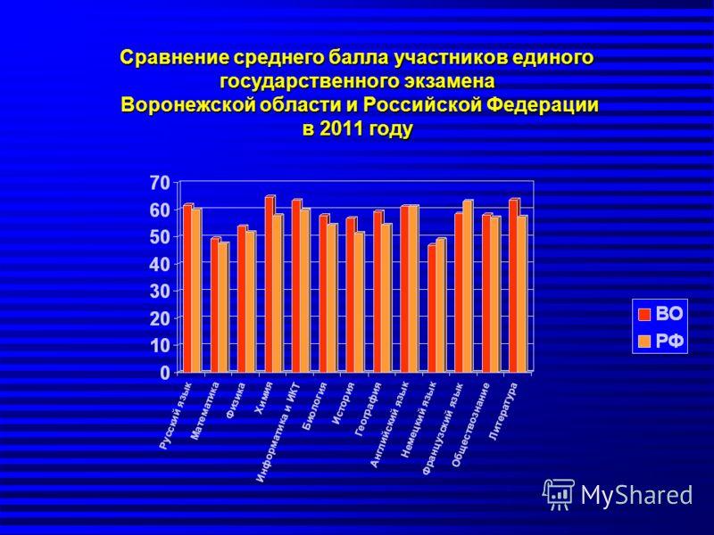 Сравнение среднего балла участников единого государственного экзамена Воронежской области и Российской Федерации в 2011 году