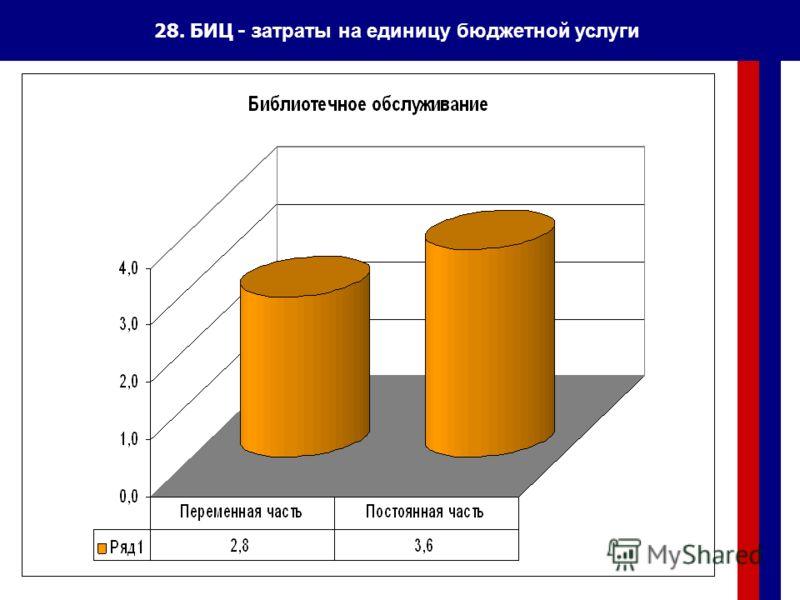 28. БИЦ - з атраты на единицу бюджетной услуги