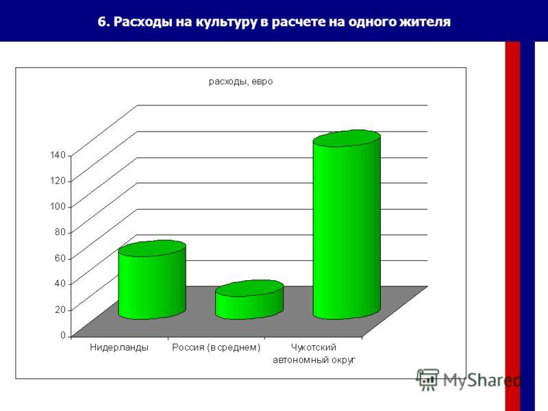 6. Расходы на культуру в расчете на одного жителя