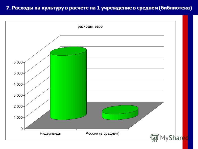 7. Расходы на культуру в расчете на 1 учреждение в среднем (библиотека)
