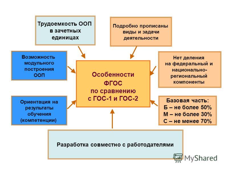 Особенности ФГОС по сравнению с ГОС-1 и ГОС-2 Нет деления на федеральный и национально- региональный компоненты Подробно прописаны виды и задачи деятельности Разработка совместно с работодателями Возможность модульного построения ООП Ориентация на ре