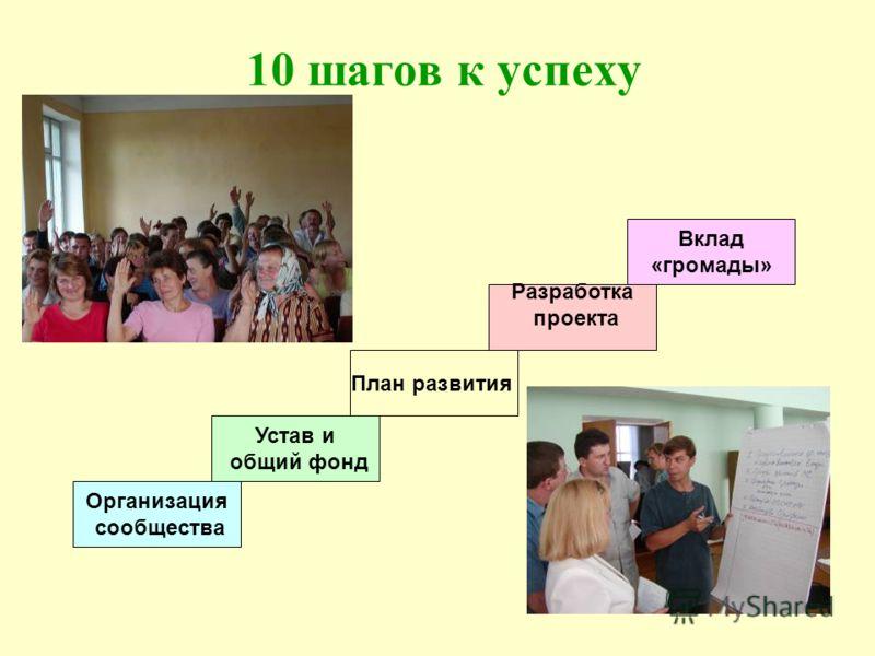 10 шагов к успеху Организация сообщества Устав и общий фонд План развития Разработка проекта Вклад «громады»