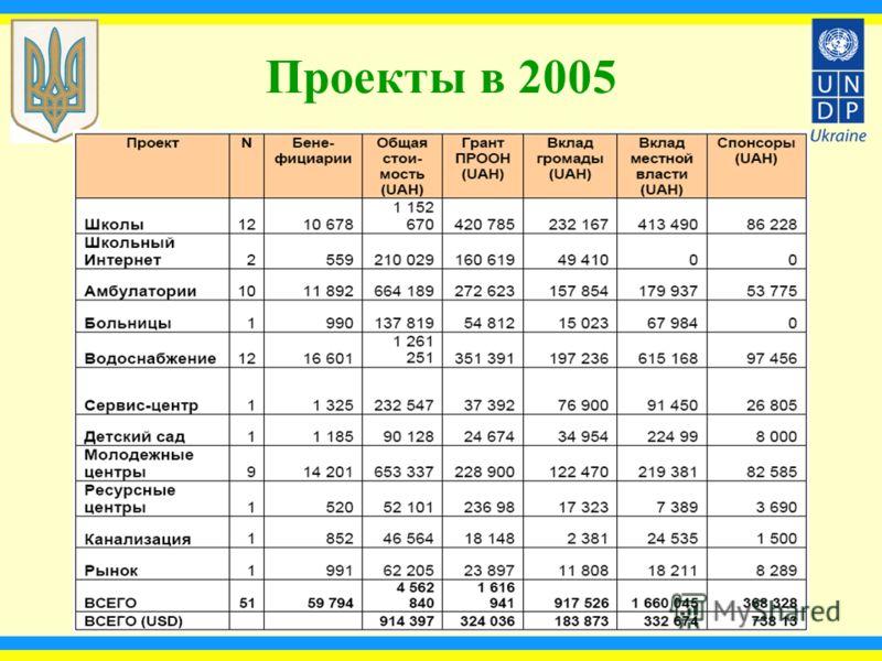Проекты в 2005