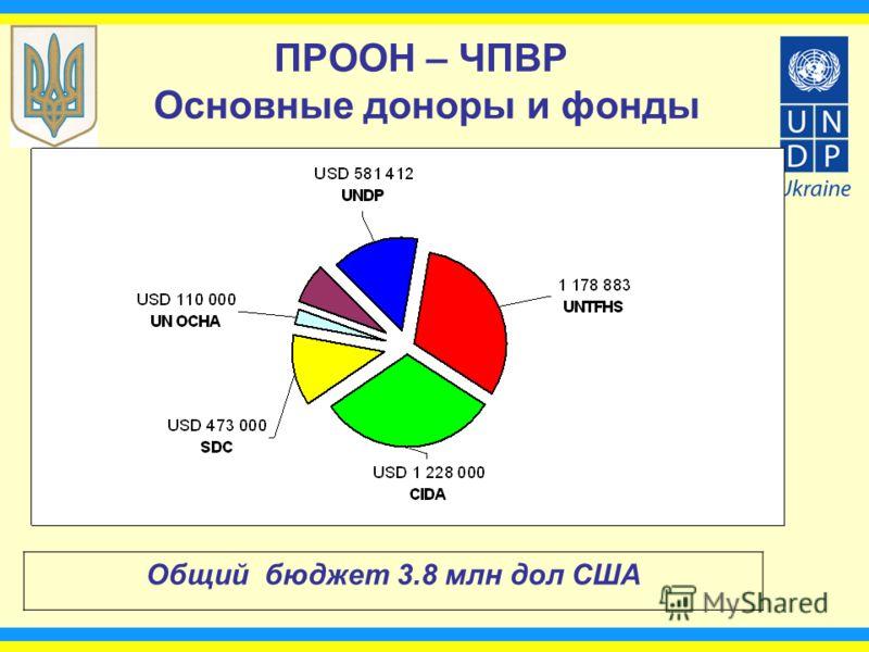 ПРООН – ЧПВР Основные доноры и фонды Общий бюджет 3.8 млн дол США