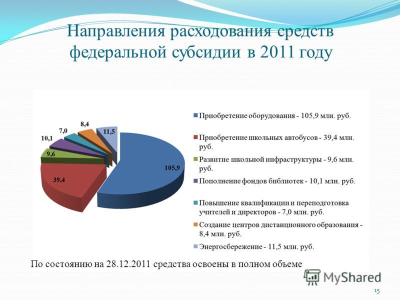 Направления расходования средств федеральной субсидии в 2011 году По состоянию на 28.12.2011 средства освоены в полном объеме 15