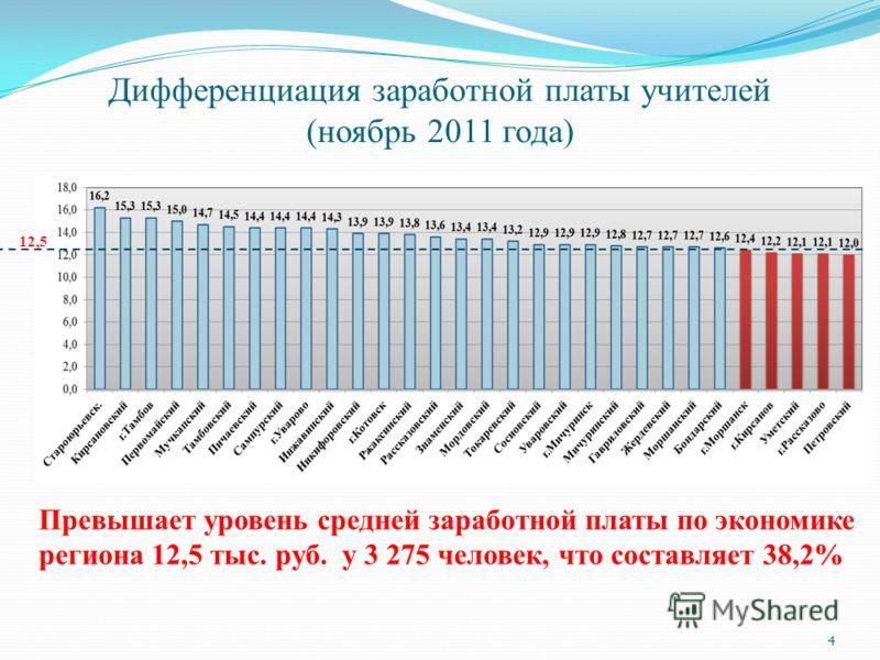 Дифференциация заработной платы учителей (ноябрь 2011 года) Превышает уровень средней заработной платы по экономике региона 12,5 тыс. руб. у 3 275 человек, что составляет 38,2% 12,5 4