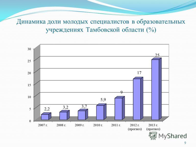 Динамика доли молодых специалистов в образовательных учреждениях Тамбовской области (%) 9