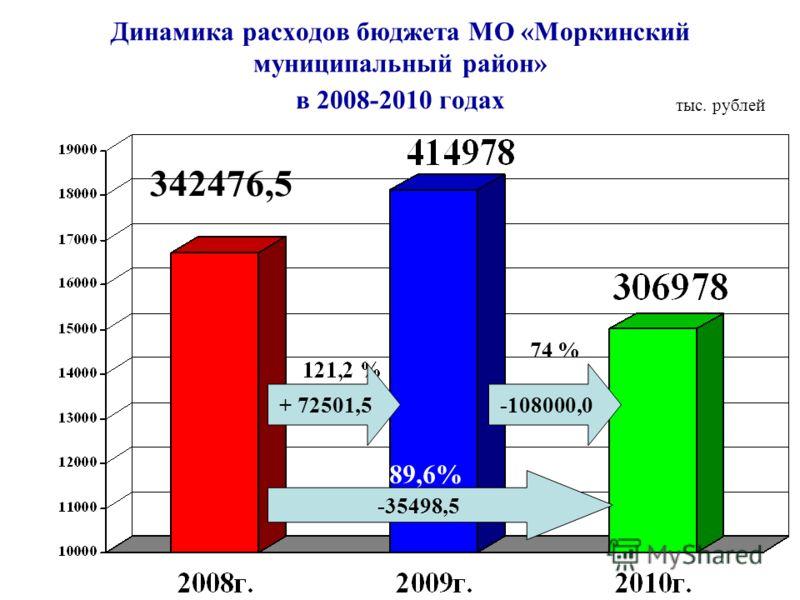 Динамика расходов бюджета МО «Моркинский муниципальный район» в 2008-2010 годах -108000,0 тыс. рублей 342476,5 + 72501,5 74 % 89,6% -35498,5