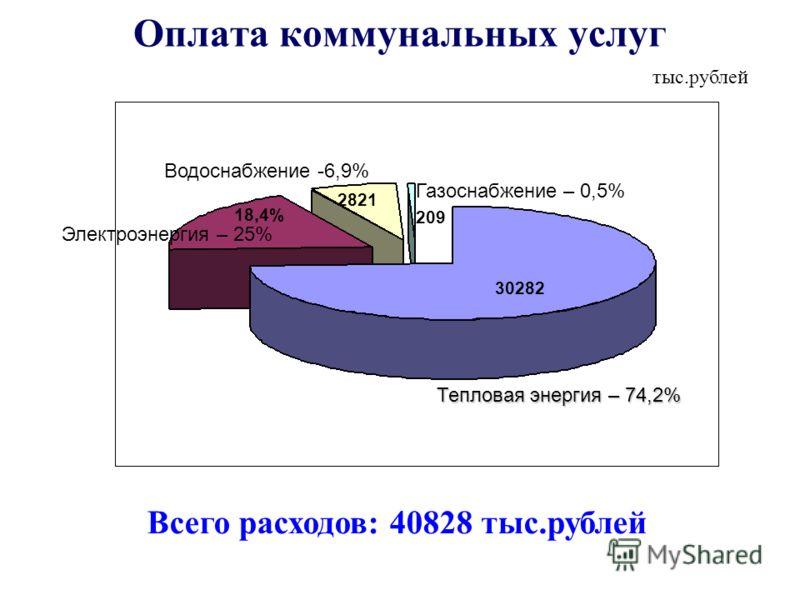 Оплата коммунальных услуг тыс.рублей Всего расходов: 40828 тыс.рублей Тепловая энергия – 74,2% Тепловая энергия – 74,2% 30282 Газоснабжение – 0,5% 209 2821 Водоснабжение -6,9% Электроэнергия – 25% 18,4%