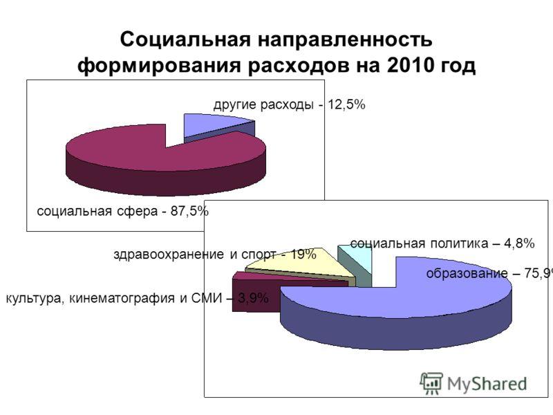 Социальная направленность формирования расходов на 2010 год другие расходы - 12,5% социальная сфера - 87,5% образование – 75,9% социальная политика – 4,8% здравоохранение и спорт - 19% культура, кинематография и СМИ – 3,9%