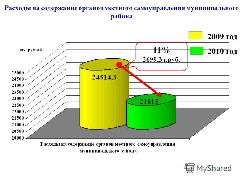 Расходы на содержание органов местного самоуправления муниципального района 2009 год 2010 год 11% 2699,3 т.руб.