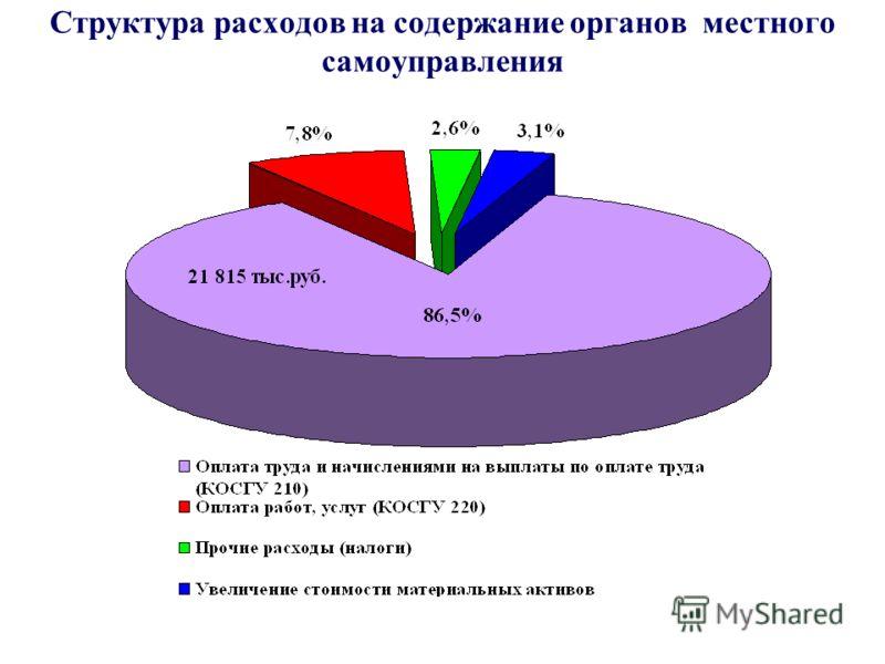 Структура расходов на содержание органов местного самоуправления
