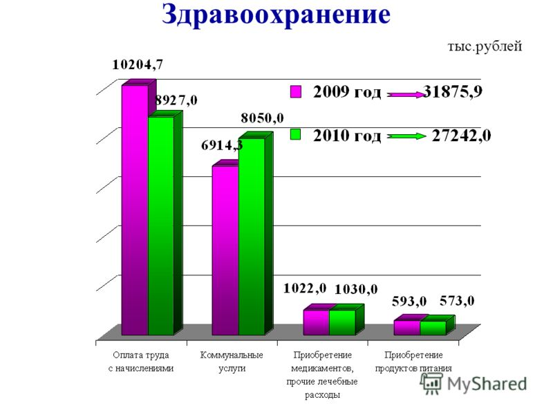 Здравоохранение тыс.рублей