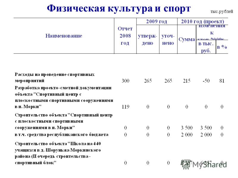 Физическая культура и спорт тыс.рублей