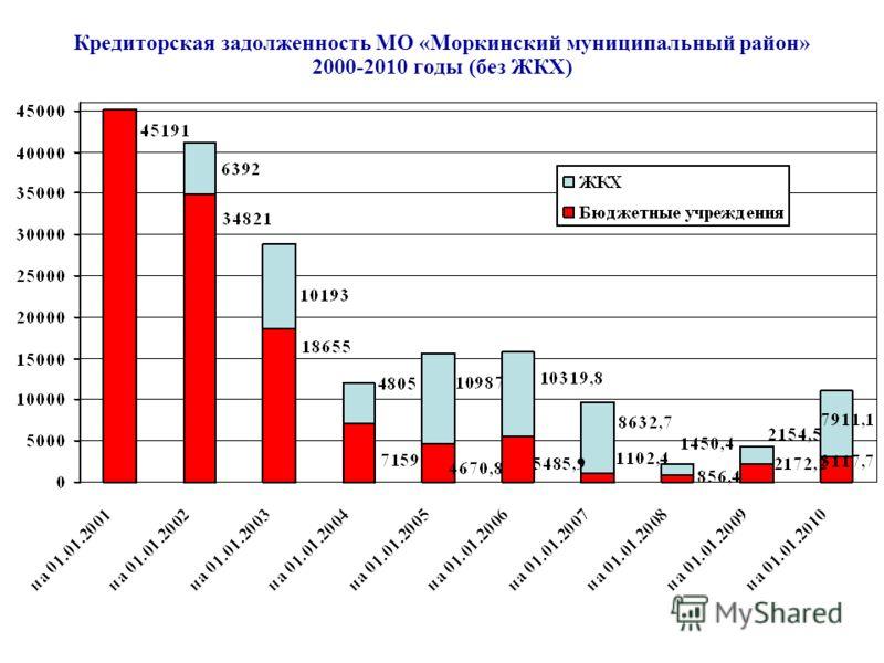Кредиторская задолженность МО «Моркинский муниципальный район» 2000-2010 годы (без ЖКХ)