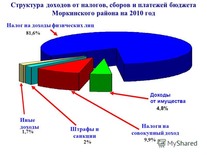 Структура доходов от налогов, сборов и платежей бюджета Моркинского района на 2010 год Налог на доходы физических лиц Штрафы и санкции Налоги на совокупный доход 81,6% 9,9% 2% 1,7% Иные доходы Доходы от имущества 4,8%