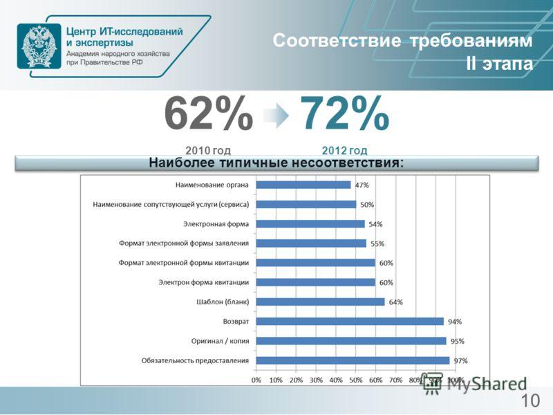 62% 2010 год 72% 2012 год Соответствие требованиям II этапа Наиболее типичные несоответствия: 10