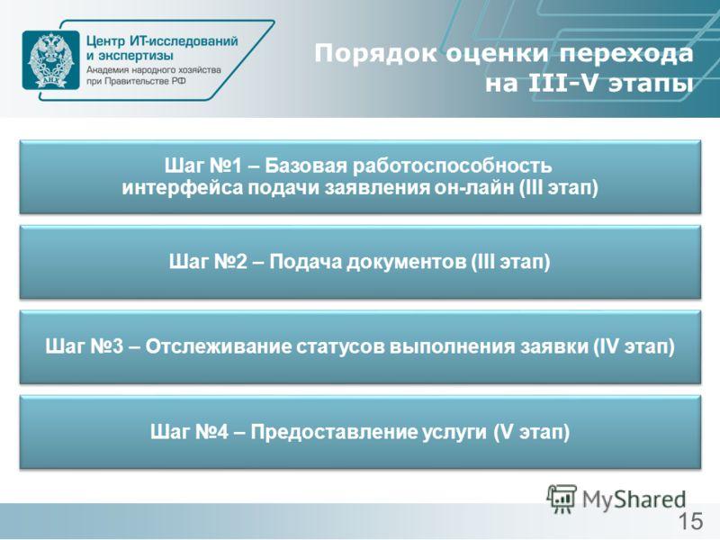 Порядок оценки перехода на III-V этапы Шаг 1 – Базовая работоспособность интерфейса подачи заявления он-лайн (III этап) Шаг 1 – Базовая работоспособность интерфейса подачи заявления он-лайн (III этап) Шаг 2 – Подача документов (III этап) Шаг 3 – Отсл