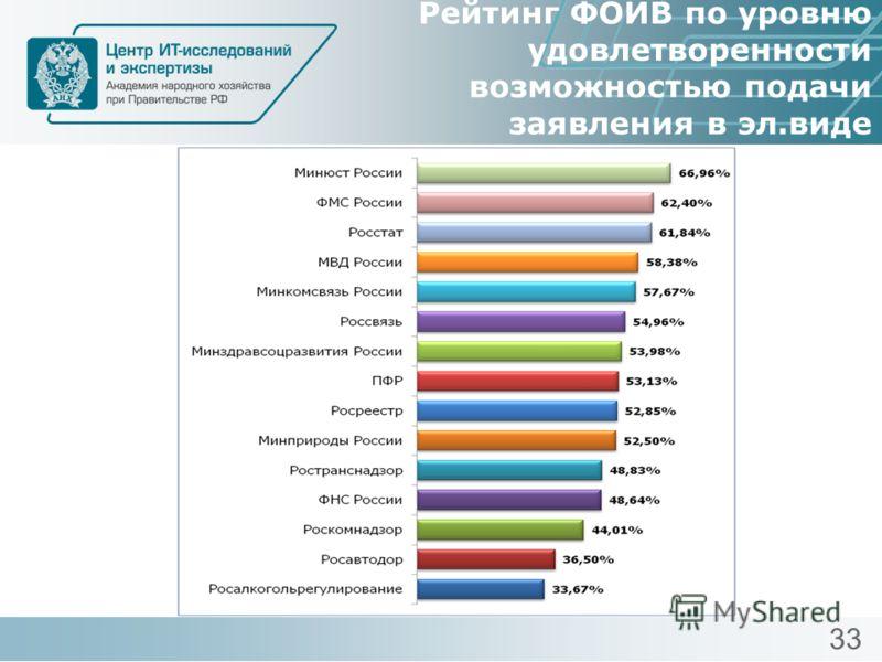 Рейтинг ФОИВ по уровню удовлетворенности возможностью подачи заявления в эл.виде 33