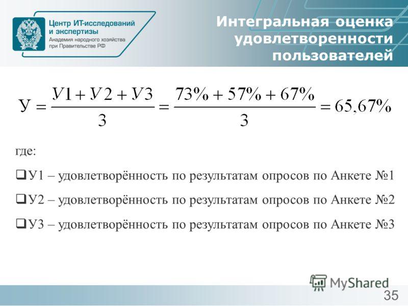 Интегральная оценка удовлетворенности пользователей где: У1 – удовлетворённость по результатам опросов по Анкете 1 У2 – удовлетворённость по результатам опросов по Анкете 2 У3 – удовлетворённость по результатам опросов по Анкете 3 35