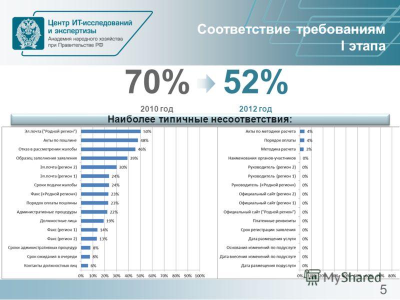 Соответствие требованиям I этапа 70% 2010 год 52% 2012 год Наиболее типичные несоответствия: 5
