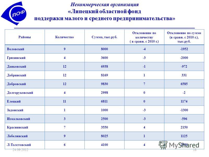 РайоныКоличествоСумма, тыс.руб. Отклонение по количеству ( в сравн. с 2010 г.) Отклонение по сумме (в сравн. с 2010 г.), тыс.руб. Воловский98000-4-1952 Грязинский43600-3-2000 Данковский126938-972 Добринский1281691331 Добровский12983076585 Долгоруковс