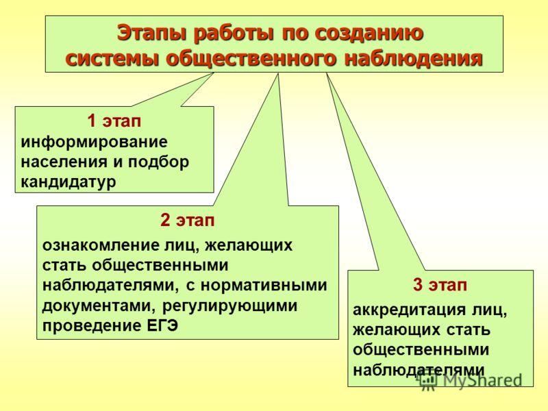 Этапы работы по созданию системы общественного наблюдения 1 этап информирование населения и подбор кандидатур 2 этап ознакомление лиц, желающих стать общественными наблюдателями, с нормативными документами, регулирующими проведение ЕГЭ 3 этап аккреди