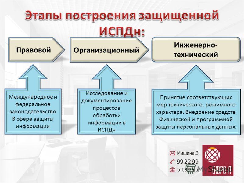 Правовой Организационный Инженерно- технический Международное и федеральное законодательство В сфере защиты информации Исследование и документирование процессов обработки информации в ИСПДн Принятие соответствующих мер технического, режимного характе