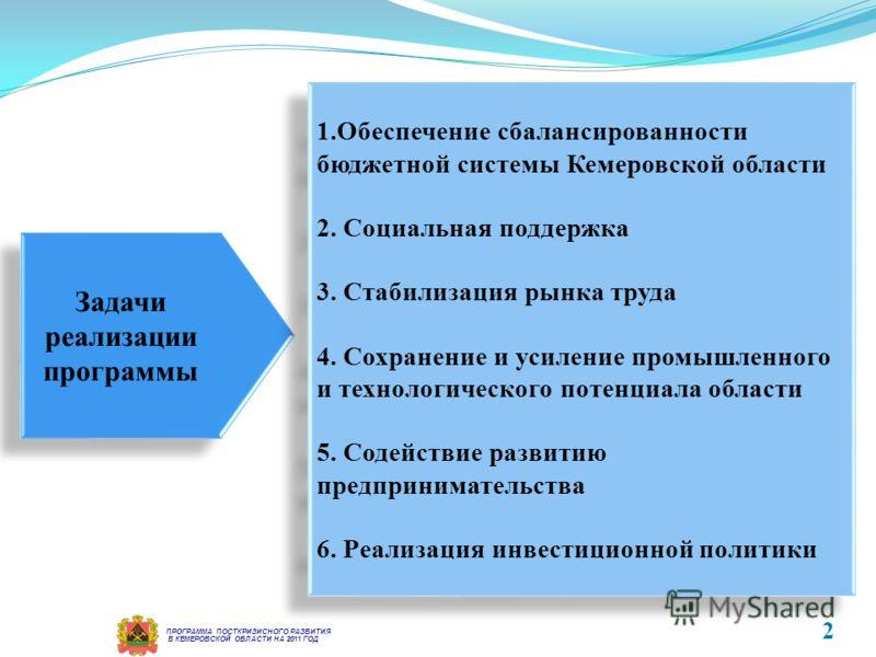 Задачи реализации программы 1.Обеспечение сбалансированности бюджетной системы Кемеровской области 2. Социальная поддержка 3. Стабилизация рынка труда 4. Сохранение и усиление промышленного и технологического потенциала области 5. Содействие развитию