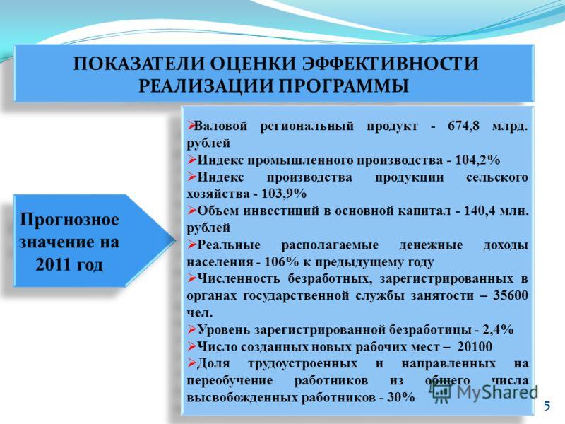5 ПОКАЗАТЕЛИ ОЦЕНКИ ЭФФЕКТИВНОСТИ РЕАЛИЗАЦИИ ПРОГРАММЫ Прогнозное значение на 2011 год Валовой региональный продукт - 674,8 млрд. рублей Индекс промышленного производства - 104,2% Индекс производства продукции сельского хозяйства - 103,9% Объем инвес