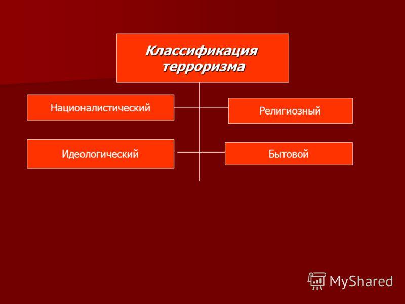 Классификациятерроризма Националистический Идеологический Религиозный Бытовой