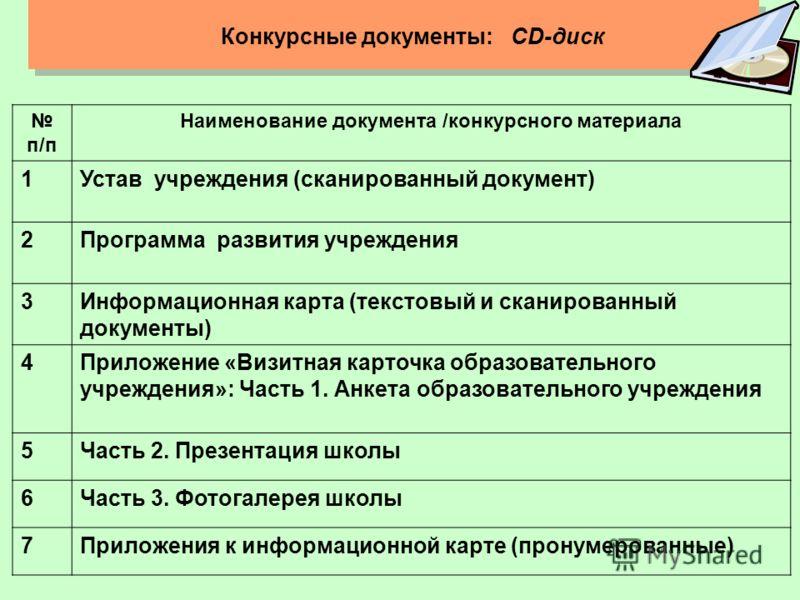 Конкурсные документы: СD-диск п/п Наименование документа /конкурсного материала 1Устав учреждения (сканированный документ) 2Программа развития учреждения 3Информационная карта (текстовый и сканированный документы) 4Приложение «Визитная карточка образ