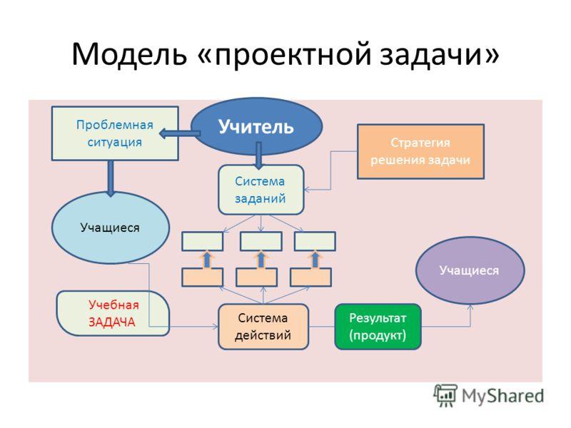 Модель «проектной задачи» Система заданий Учебная ЗАДАЧА Учитель Учащиеся Система действий Учащиеся Результат (продукт) Стратегия решения задачи Проблемная ситуация