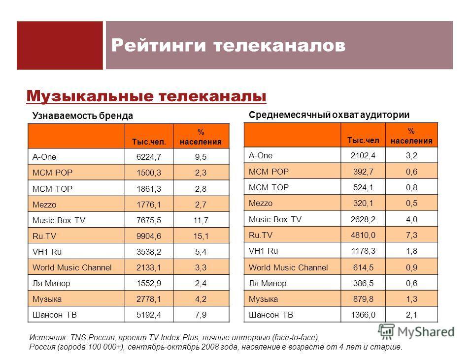 Рейтинги телеканалов Музыкальные телеканалы Узнаваемость бренда Тыс.чел. % населения A-One6224,79,5 MCM POP1500,32,3 MCM TOP1861,32,8 Mezzo1776,12,7 Music Box TV7675,511,7 Ru.TV9904,615,1 VH1 Ru3538,25,4 World Music Channel2133,13,3 Ля Минор1552,92,4