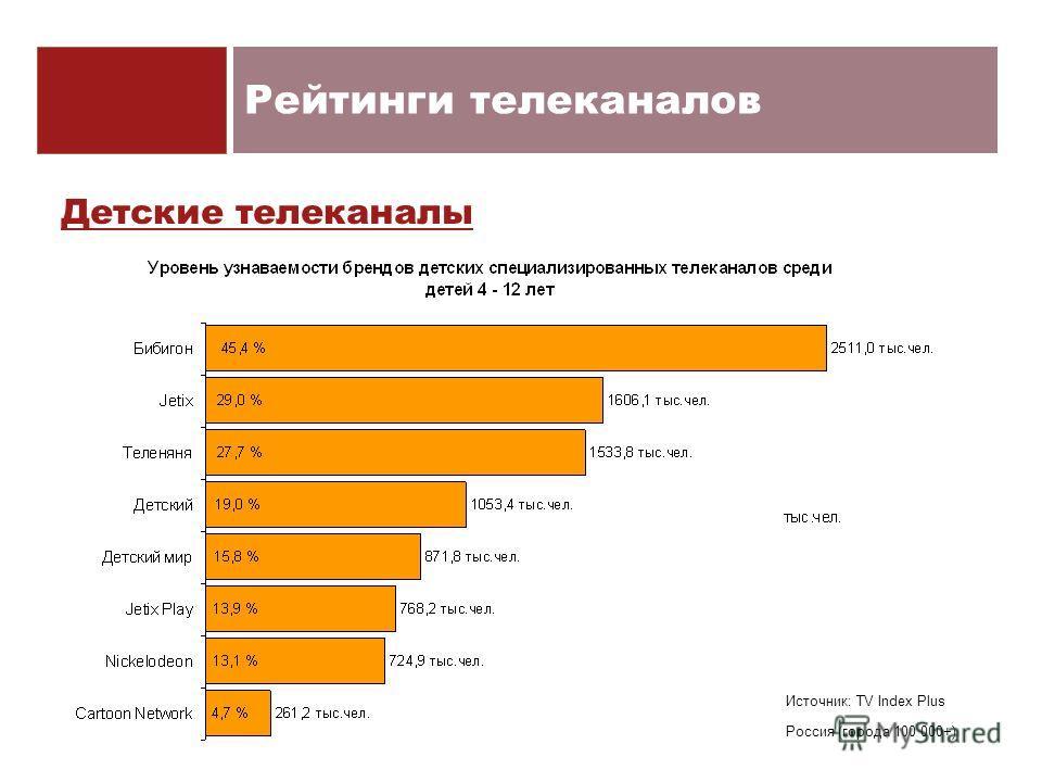 Рейтинги телеканалов Детские телеканалы Источник: TV Index Plus Россия (города 100 000+)