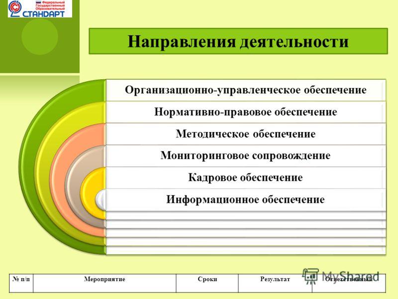Организационно-управленческое обеспечение Нормативно-правовое обеспечение Методическое обеспечение Мониторинговое сопровождение Кадровое обеспечение Информационное обеспечение Направления деятельности п/пМероприятиеСрокиРезультатОтветственный