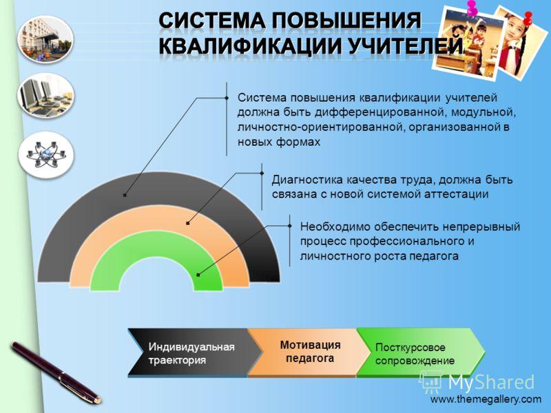 www.themegallery.com Необходимо обеспечить непрерывный процесс профессионального и личностного роста педагога Диагностика качества труда, должна быть связана с новой системой аттестации Система повышения квалификации учителей должна быть дифференциро