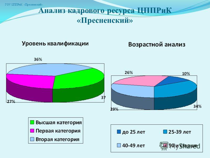 Анализ кадрового ресурса ЦППРиК «Пресненский» ГОУ ЦППРиК «Пресненский»