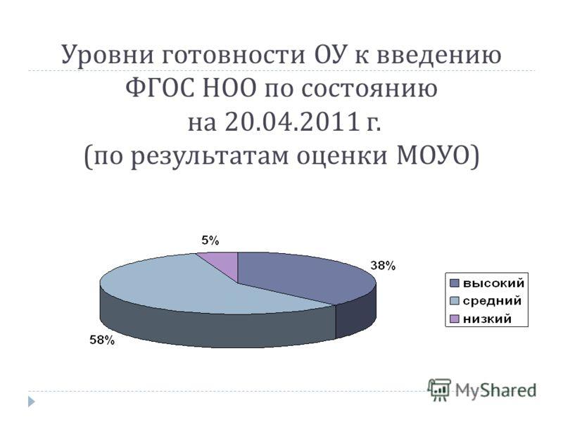 Уровни готовности ОУ к введению ФГОС НОО по состоянию на 20.04.2011 г. ( по результатам оценки МОУО )