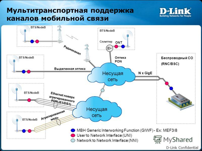 D-Link Confidential Мультитранспортная поддержка каналов мобильной связи Выделенная оптика User to Network Interface (UNI) Network to Network Interface (NNI) MBH Generic Interworking Function (GIWF) - Ex: MEF3/8 Радиоканал Ethernet поверх агрегирован