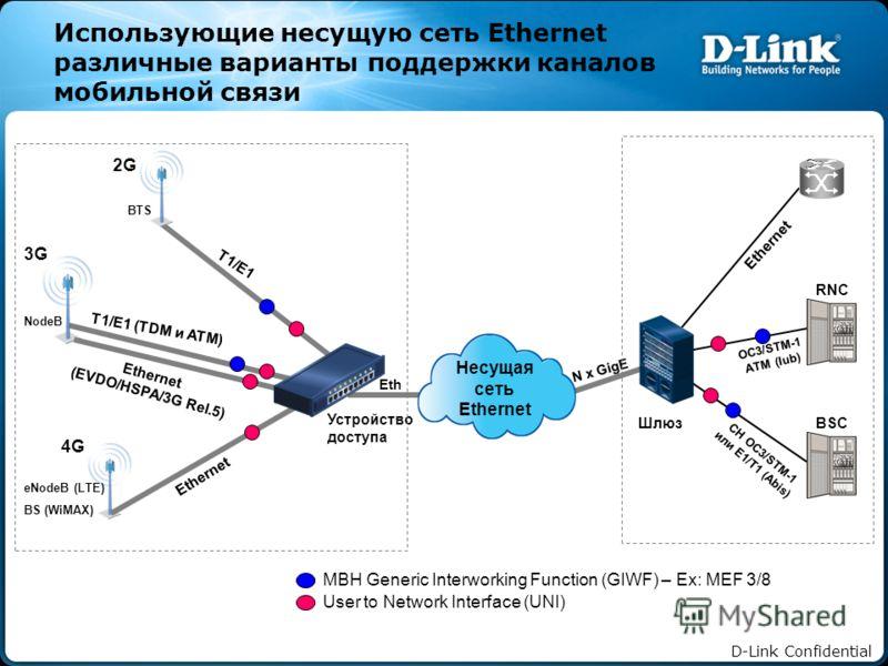 D-Link Confidential Использующие несущую сеть Ethernet различные варианты поддержки каналов мобильной связи 2G 3G 4G T1/E1 T1/E1 (TDM и ATM) Ethernet (EVDO/HSPA/3G Rel.5) Ethernet Шлюз RNC BSC N x GigE OC3/STM-1 ATM (Iub) CH OC3/STM-1 или E1/T1 (Abis