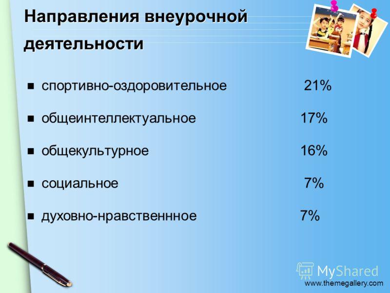 www.themegallery.com Направления внеурочной деятельности спортивно-оздоровительное 21% общеинтеллектуальное 17% общекультурное16% социальное 7% духовно-нравственнное7%