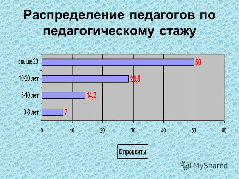 Распределение педагогов по педагогическому стажу