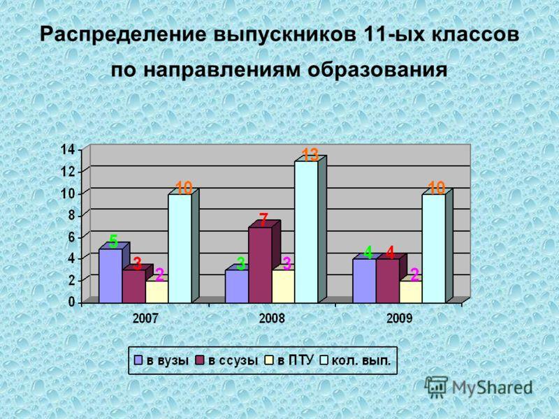 Распределение выпускников 11-ых классов по направлениям образования