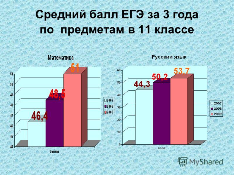 Средний балл ЕГЭ за 3 года по предметам в 11 классе