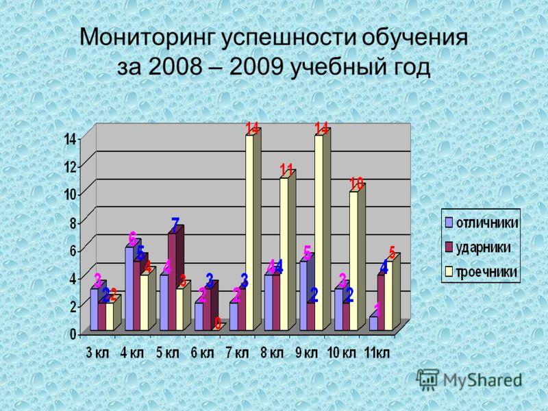 Мониторинг успешности обучения за 2008 – 2009 учебный год