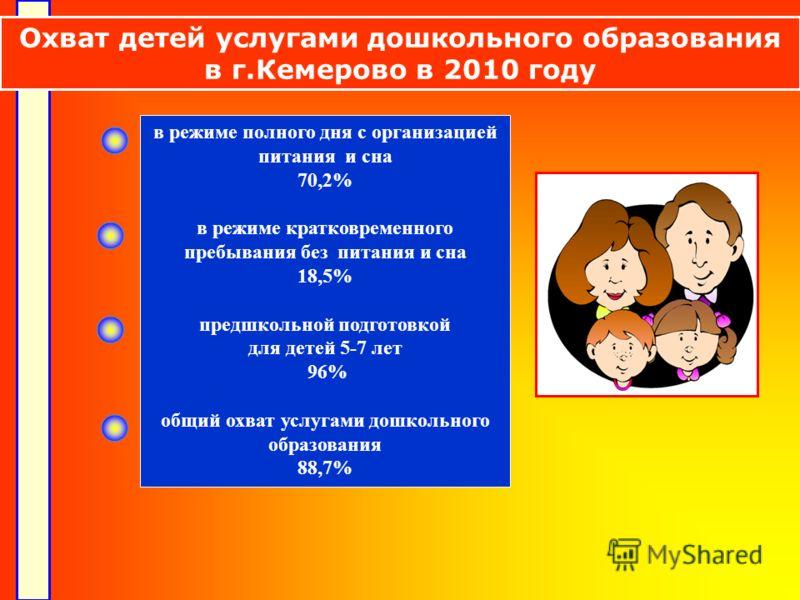в режиме полного дня с организацией питания и сна 70,2% в режиме кратковременного пребывания без питания и сна 18,5% предшкольной подготовкой для детей 5-7 лет 96% общий охват услугами дошкольного образования 88,7% Охват детей услугами дошкольного об
