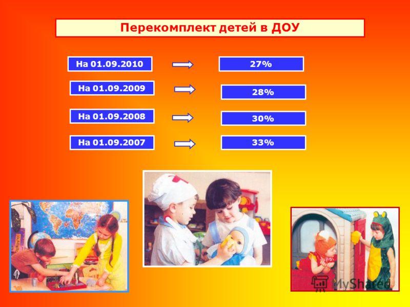 Перекомплект детей в ДОУ 27% 28% 30% 33% На 01.09.2010 На 01.09.2009 На 01.09.2008 На 01.09.2007