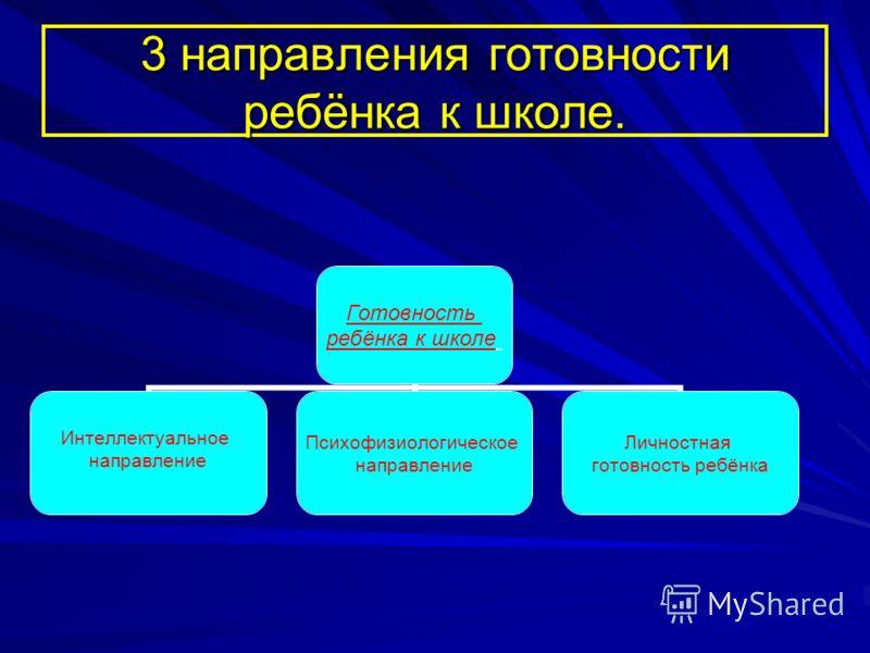 3 направления готовности ребёнка к школе. Готовность ребёнка к школе Интеллектуальное направление Психофизиологическое направление Личностная готовность ребёнка